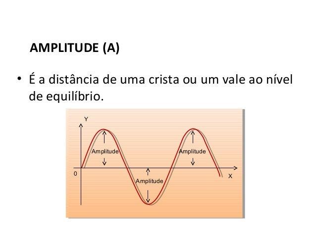 Física , 2º Ano AMPLITUDE DAS ONDAS AMPLITUDE (A) • É a distância de uma crista ou um vale ao nível de equilíbrio. Amplitu...