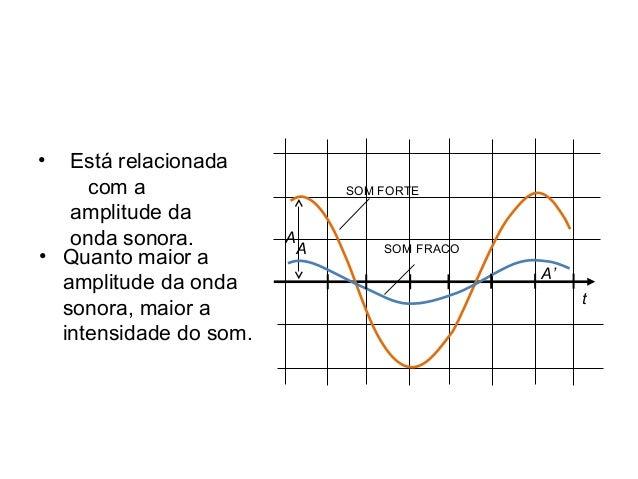 Física , 2º Ano INTENSIDADE DO SOM • Quanto maior a amplitude da onda sonora, maior a intensidade do som. • Está relaciona...