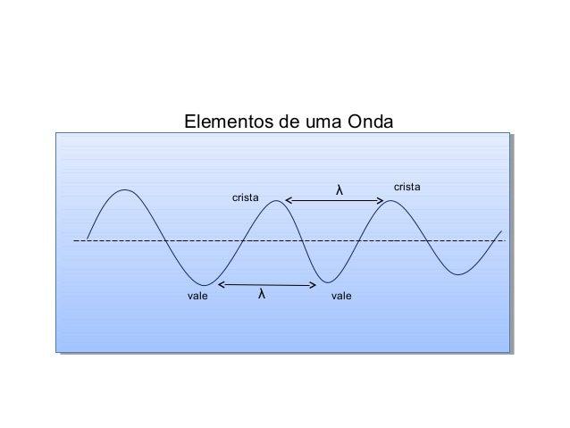 Física , 2ª Ano ELEMENTOS DAS ONDAS Elementos de uma Onda vale vale crista cristaλ λ