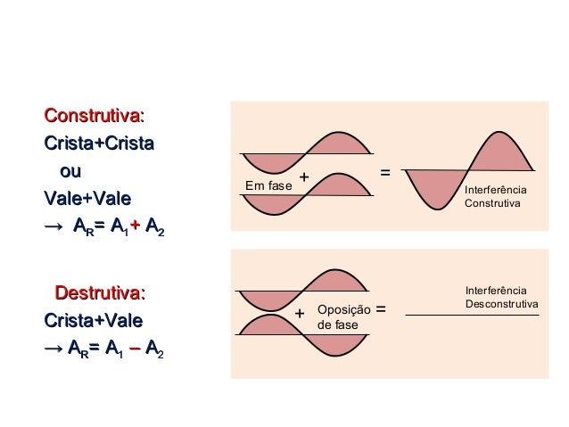 Física , 2º Ano ELEMENTOS DAS ONDAS Construtiva:Construtiva: Crista+CristaCrista+Crista ouou Vale+ValeVale+Vale →→ AARR= A...