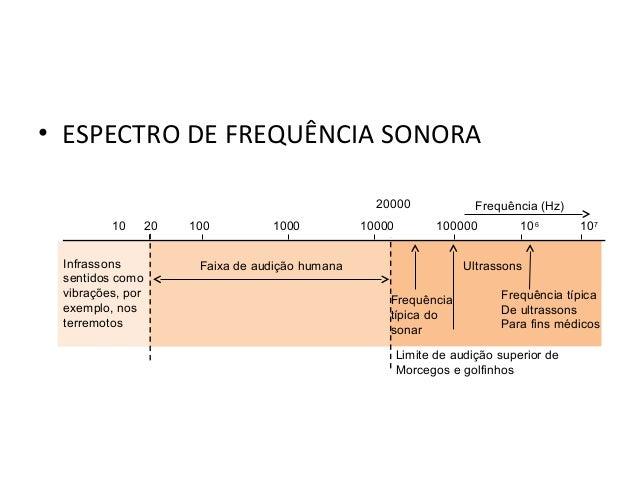 Física , 2º Ano ESPECTRO DE FREQUENCIA SONORA • ESPECTRO DE FREQUÊNCIA SONORA 10 20 100 1000 10000 100000 106 107 Infrasso...