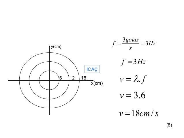Física , 2º Ano RESOLUÇÃO Hz s gotas f 3 3 == Hzf 3= fv .λ= 6.3=v scmv /18= y(cm) x(cm) 6 12 18 ICAÇ (8)