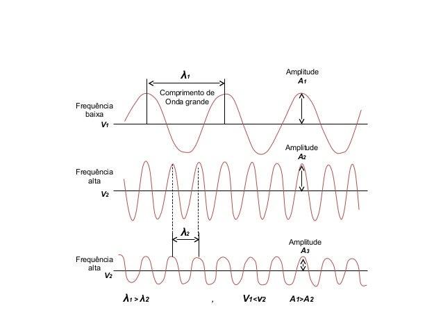 Física , 2º Ano ONDAS PERIÓDICAS Comprimento de Onda grande Amplitude A1 Amplitude A2 Amplitude A3 Frequência baixa Frequê...