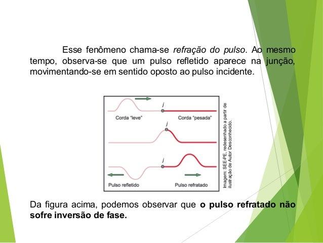 Essefenômenochama-se refração do pulso.Aomesmo tempo, observa-se que um pulso refletido aparece na junção, ...