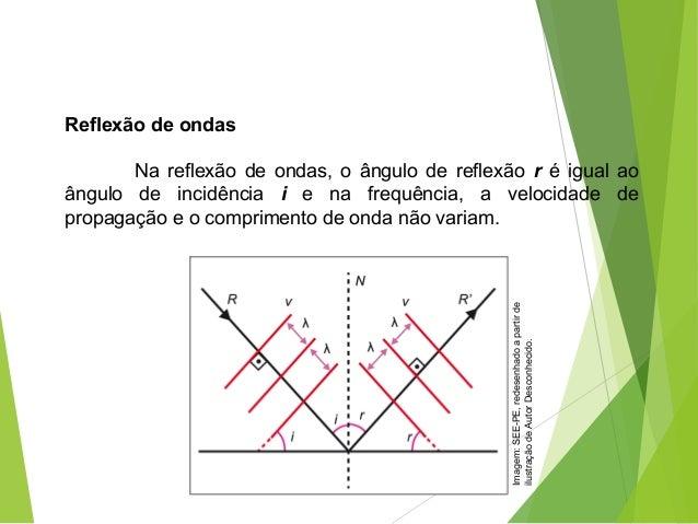 Reflexão de ondas  Nareflexãodeondas,oângulodereflexão réigualao ângulo de incidência i e na frequência,...