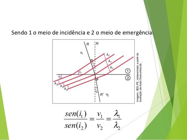 Sendo 1 o meio de incidência e 2 o meio de emergência: FÍSICA, 2º Ano do Ensino Médio Ondulatória 2 1 2 1 2 1 )( )( λ λ ==...