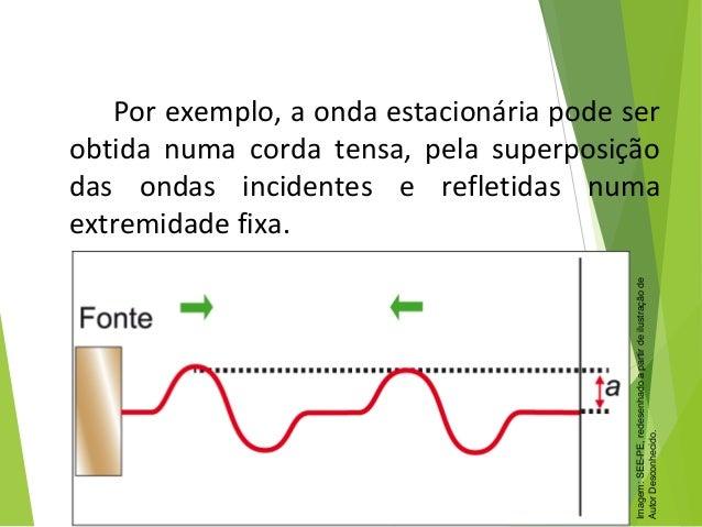 Porexemplo,aondaestacionáriapodeser obtida numa corda tensa, pela superposição das ondas incidentes e ref...