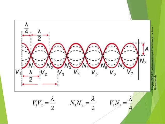 FÍSICA, 2º Ano do Ensino Médio Ondulatória 2 21 λ =NN 2 21 λ =VV 4 11 λ =NV Imagem:SEE-PE,redesenhadoapartirdeilustr...
