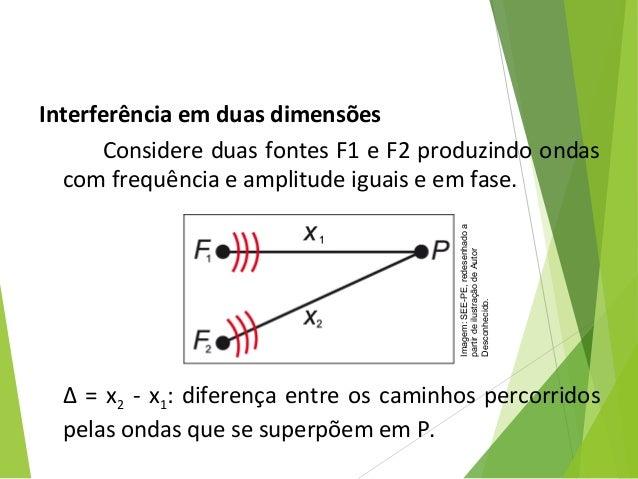 Interferência em duas dimensões  ConsidereduasfontesF1eF2produzindoondas comfrequênciaeamplitudeiguaiseemf...