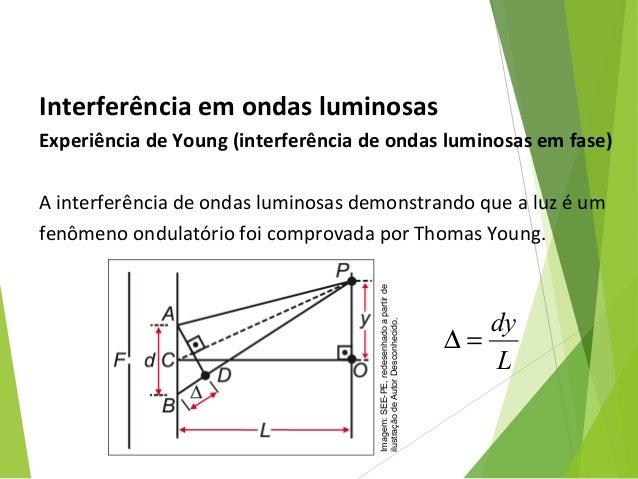 Interferência em ondas luminosas Experiência de Young (interferência de ondas luminosas em fase) A interferência de ondas ...