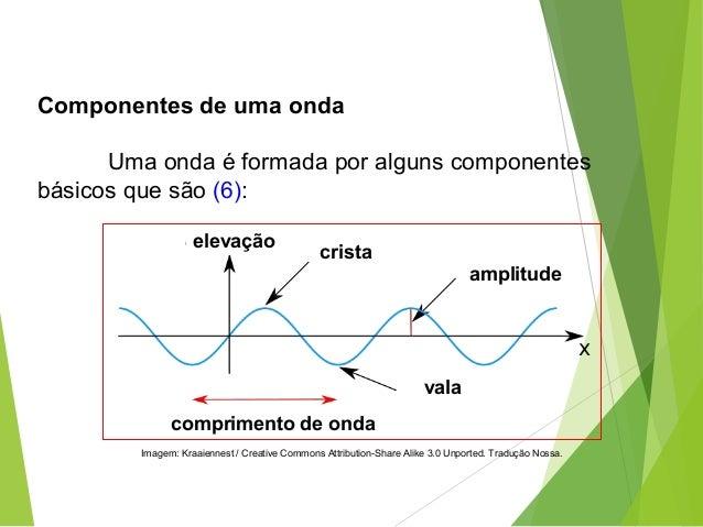 Componentes de uma onda Uma onda é formada por alguns componentes básicos que são (6): FÍSICA, 2º Ano do Ensino Médio Ondu...