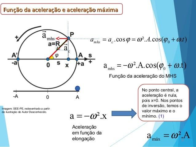10 c a  ).cos(.².cos. 0 tAaa cmhs ωϕωϕ +== )t.cos(.A².a 0mhs ωϕω +−= Função da aceleração do MHS No ponto central, a acel...