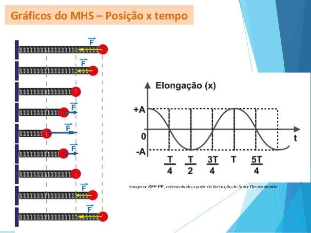 Gráficos do MHS – Posição x tempo 11 Imagens: SEE-PE, redesenhado a partir de ilustração de Autor Desconhecido.