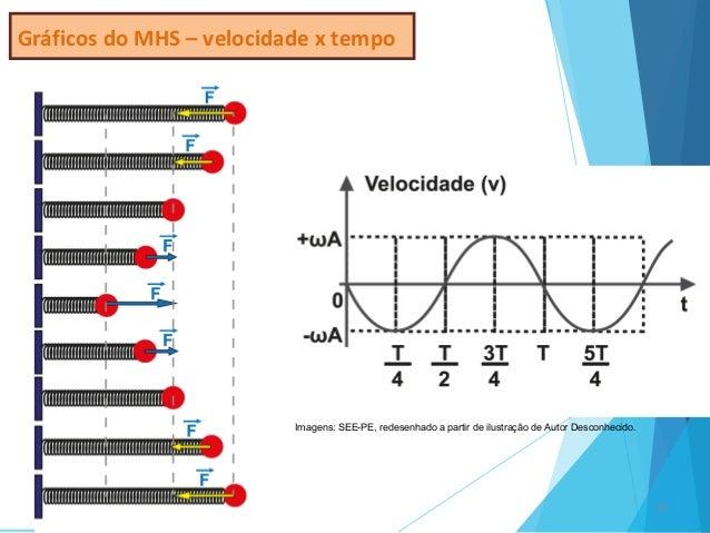 12 Gráficos do MHS – velocidade x tempo Imagens: SEE-PE, redesenhado a partir de ilustração de Autor Desconhecido.