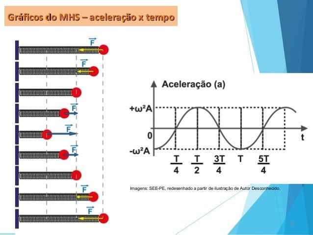 13 Gráficos do MHS – aceleração x tempoGráficos do MHS – aceleração x tempo Imagens: SEE-PE, redesenhado a partir de ilust...