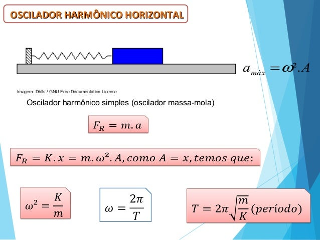 OSCILADOR HARMÔNICO HORIZONTALOSCILADOR HARMÔNICO HORIZONTAL Aamáx ².ω= Imagem: Dbfls / GNU Free Documentation License Osc...
