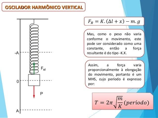 OSCILADOR HARMÔNICO VERTICALOSCILADOR HARMÔNICO VERTICAL Mas, como o peso não varia conforme o movimento, este pode ser co...