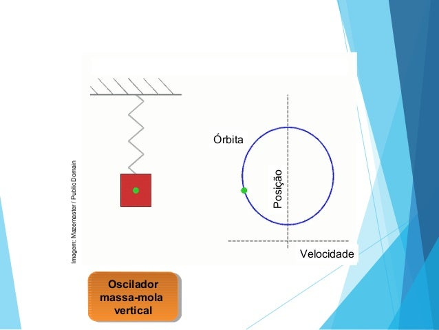 Oscilador massa-mola vertical Oscilador massa-mola vertical Imagem:Mazemaster/PublicDomain Órbita Posição Velocidade