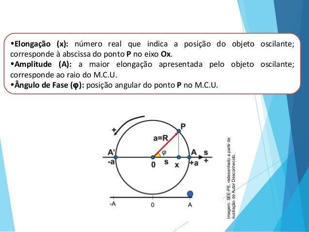 7 •Elongação (x): número real que indica a posição do objeto oscilante; corresponde à abscissa do ponto P no eixo Ox. •Amp...