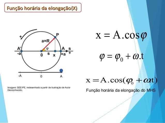 ϕcos.Ax = t.0 ωϕϕ += )t.cos(.Ax 0 ωϕ += Função horária da elongação do MHS Função horária da elongação(X)Função horária da...