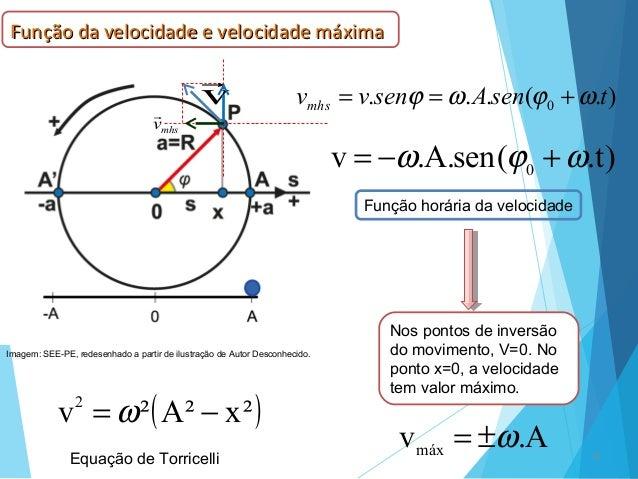 9 v  mhsv  ).(... 0 tsenAsenvvmhs ωϕωϕ +== )t.(sen.A.v 0 ωϕω +−= Função horária da velocidade Nos pontos de inversão do ...
