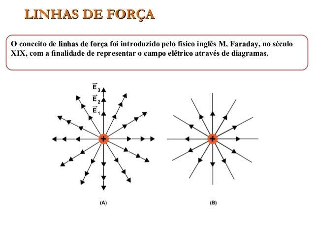 LINHAS DE FORÇALINHAS DE FORÇA O conceito de linhas de forçalinhas de força foi introduzido pelo físico inglês M. FaradayM...