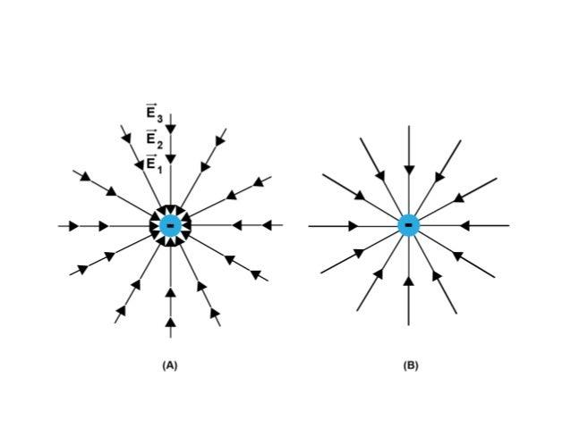 Acima, temos exemplo de linhas de forçalinhas de força para duas cargas puntiformes positivascargas puntiformes positivas ...