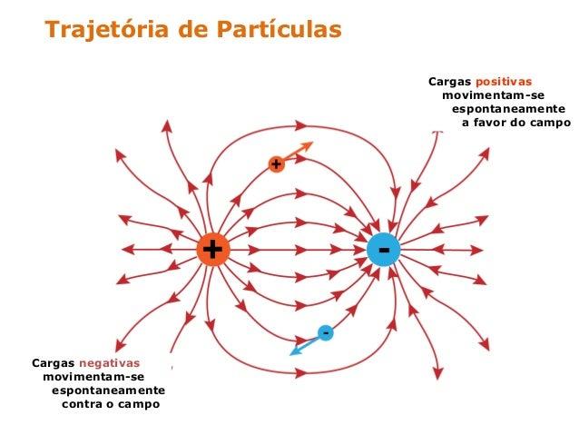 CAMPO ELÉTRICO UNIFORMECAMPO ELÉTRICO UNIFORME Um campo elétricocampo elétrico denomina-se uniformeuniforme em uma região ...
