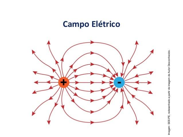 FÍSICA, 3ª Série Campo Elétrico Campo Elétrico Imagem:SEE-PE,redesenhadoapartirdeimagemdeAutorDesconhecido.