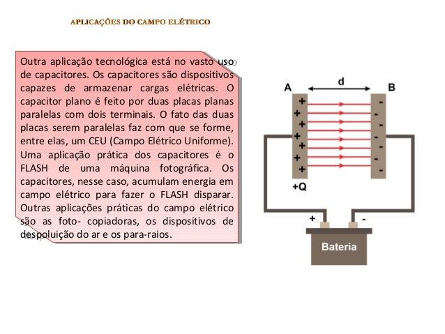 APLICAÇÕES DO CAMPO ELÉTRICOAPLICAÇÕES DO CAMPO ELÉTRICO Muitos equipamentos tecnológicos utilizam o campo elétrico na ati...
