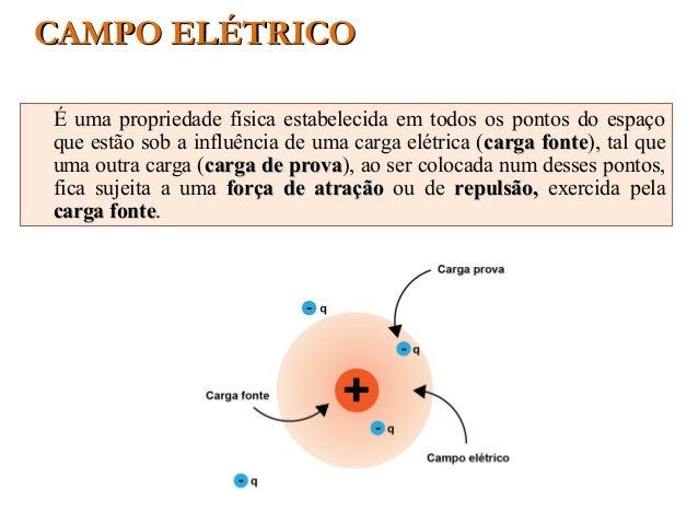 CAMPO ELÉTRICOCAMPO ELÉTRICO É uma propriedade física estabelecida em todos os pontos do espaço que estão sob a influência...