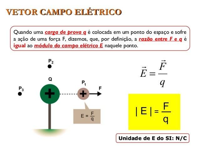 VETOR CAMPO ELÉTRICOVETOR CAMPO ELÉTRICO Unidade de E do SI: N/CUnidade de E do SI: N/C Quando uma carga de prova q é colo...