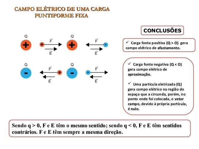 CAMPO ELÉTRICO DE UMA CARGACAMPO ELÉTRICO DE UMA CARGA PUNTIFORME FIXAPUNTIFORME FIXA Sendo q > 0q > 0, FF e EE têm o mesm...