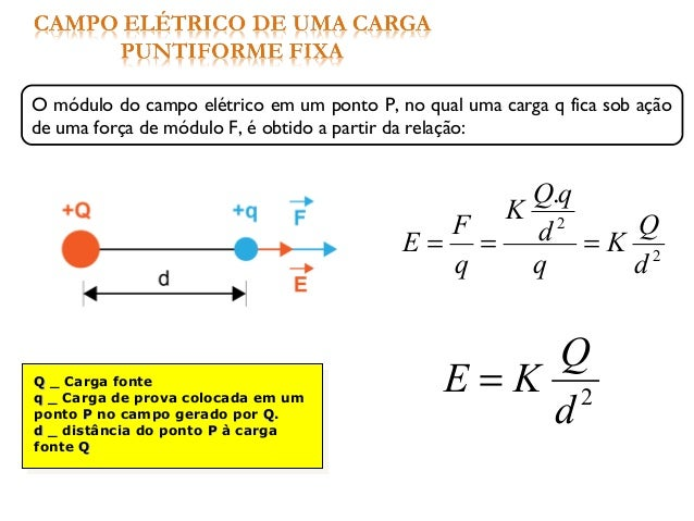 QQ _ Carga fonte qq _ Carga de prova colocada em um ponto PP no campo gerado por QQ. dd _ distância do ponto PP à carga fo...