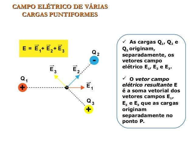 CAMPO ELÉTRICO DE VÁRIASCAMPO ELÉTRICO DE VÁRIAS CARGAS PUNTIFORMESCARGAS PUNTIFORMES  As cargas QQ11, QQ22 e QQ33 origin...