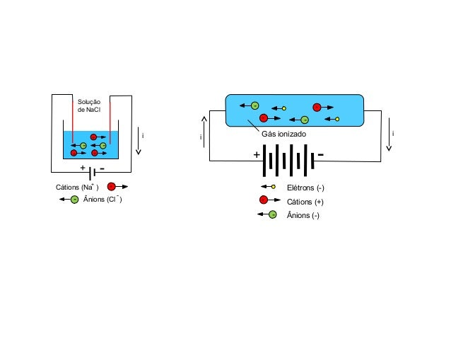 + - - ++ + - Solução de NaCl i Cátions (Na ) Ânions (Cl ) + - + - i + - -+ - + i -+ Gás ionizado Elétrons (-) Cátions (+) ...