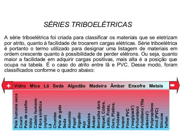 Vidro Mica Lã Seda Algodão Madeira Âmbar Enxofre Metais+ - SÉRIES TRIBOELÉTRICAS Pelehumanaseca Couro Peledecoelho Vidro C...