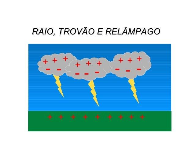 RAIO, TROVÃO E RELÂMPAGORAIO, TROVÃO E RELÂMPAGO FÍSICA, 3º Ano do Ensino Médio Conservação de Carga Elétrica + - + + ++++...