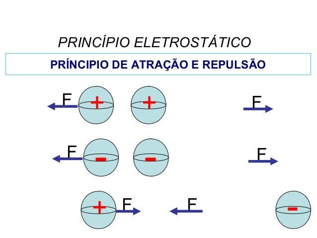 F PRINCÍPIO ELETROSTÁTICO FF + + F+ - FF -- PRÍNCIPIO DE ATRAÇÃO E REPULSÃO FÍSICA, 3º Ano do Ensino Médio Conservação de ...