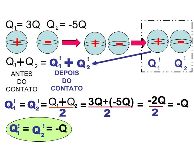 + ANTES DO CONTATO - Q1= 3Q Q = -5Q ++ -- Q1 ! Q2 ! +Q1 Q2 = Q1 ! Q2 ! + DEPOIS DO CONTATO Q1 Q2=Q1 ! Q2 ! += 3Q+(-5Q)= 2 ...