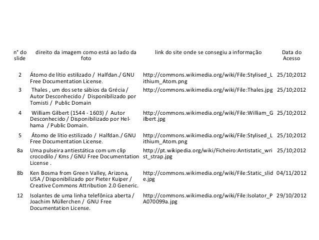Tabela de Imagens n° do slide direito da imagem como está ao lado da foto link do site onde se consegiu a informação Data ...