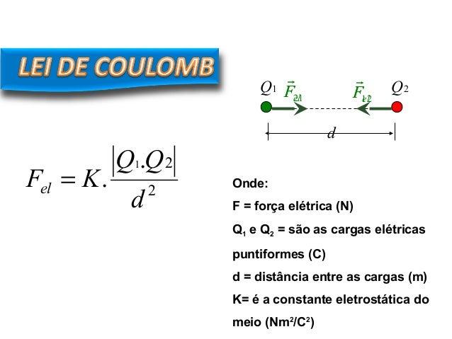 d 1Q 2Q elF  elF  2 2. . 1 d QQ KFel = 21F  12F  Onde: F = força elétrica (N) Q1 e Q2 = são as cargas elétricas puntif...