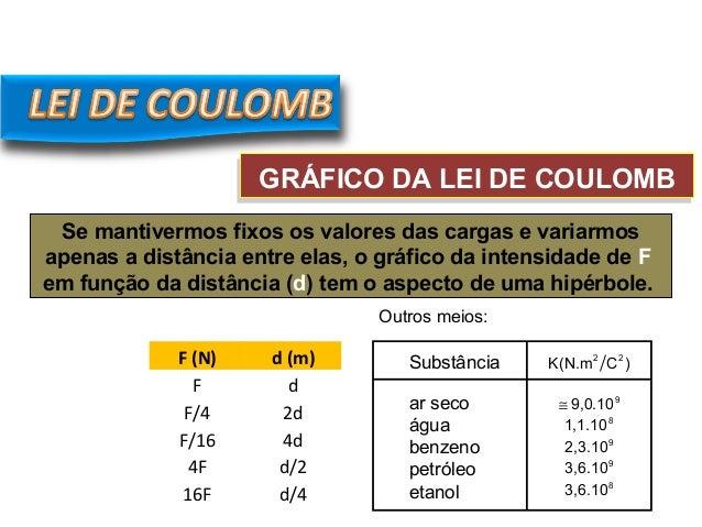 GRÁFICO DA LEI DE COULOMBGRÁFICO DA LEI DE COULOMB Se mantivermos fixos os valores das cargas e variarmos apenas a distânc...