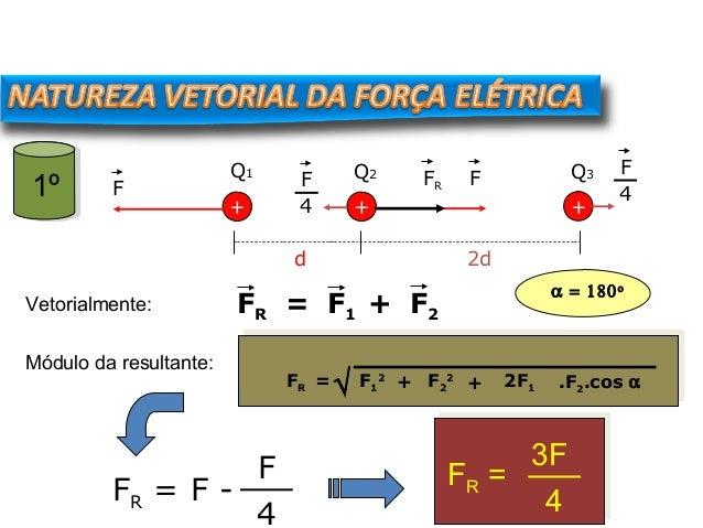 + + d Q1 Q2 + Q3 2d FF 4 FR Módulo da resultante: FR = F - F 4 FR = 3F 4 F F 4 +FR = F1 2 F2 2 + 2F1 .F2.cos α√ FR = F1 F2...