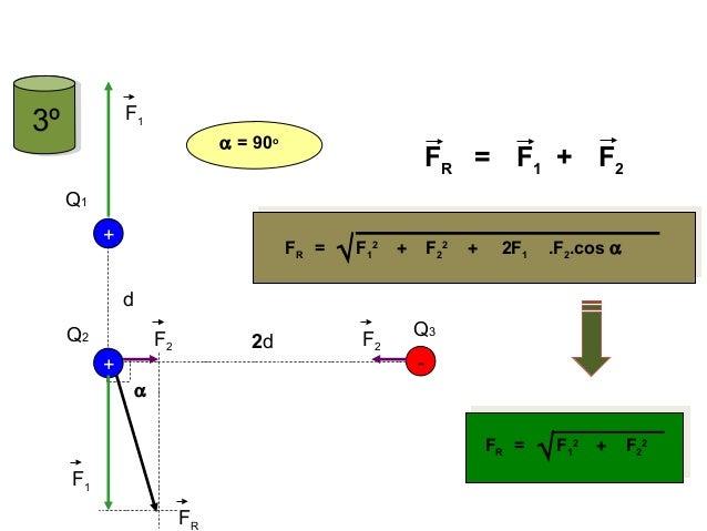 + Q2 Q1 - + Q3 d 2d F1 F1 F2 F2 FR α α = 90o FR = F1 F2+ +FR = F1 2 F2 2 + 2F1 .F2.cos α√ +FR = F1 2 F2 2 √ FÍSICA, 3º Ano...