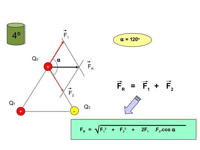 + Q1 Q2 - + Q3 F1 F2 FR FR = F1 F2+ +FR = F1 2 F2 2 + 2F1 .F2.cos α√ α α = 120o FÍSICA, 3º Ano do Ensino Médio Lei de Coul...