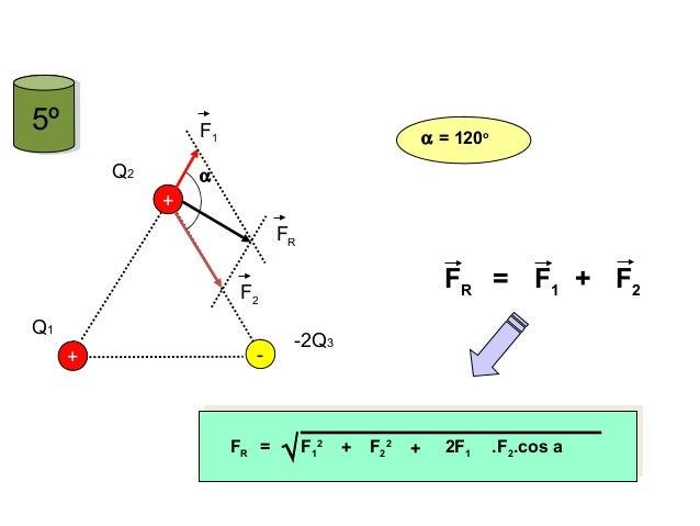 5º + Q1 Q2 - + -2Q3 F1 F2 FR FR = F1 F2+ +FR = F1 2 F2 2 + 2F1 .F2.cos a√ α α = 120o FÍSICA, 3º Ano do Ensino Médio Lei de...