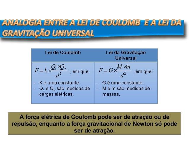 FÍSICA, 3º Ano do Ensino Médio Lei de Coulomb F = k × Q1 ×Q2 d2 F = G× M ×m d2 A força elétrica de Coulomb pode ser de atr...