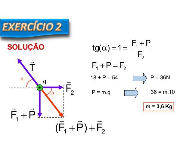 FÍSICA, 3º Ano do Ensino Médio Lei de Coulomb SOLUÇÃO α 21 F)PF(  ++ ==α 1)(tg 2 1 F PF + 21 FPF =+ 18 + P = 54 P = 36N...