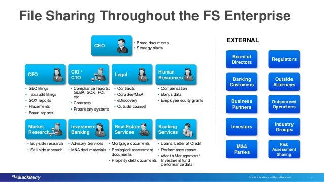 © 2016 BlackBerry. All Rights Reserved. 7 7 File Sharing Throughout the FS Enterprise CEO Board of Directors • SEC filings...